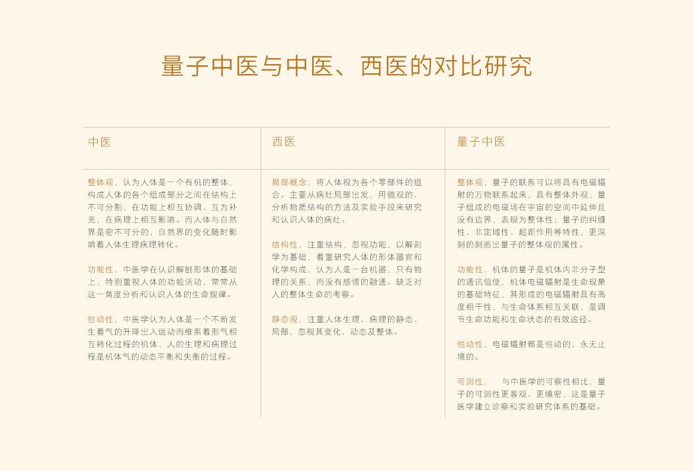 new__0008_量子中医与中医、西医的对比研究.png